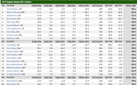 qbr ratings 2013